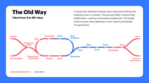 Your proposal workflow: The Old Way vs The New Way
