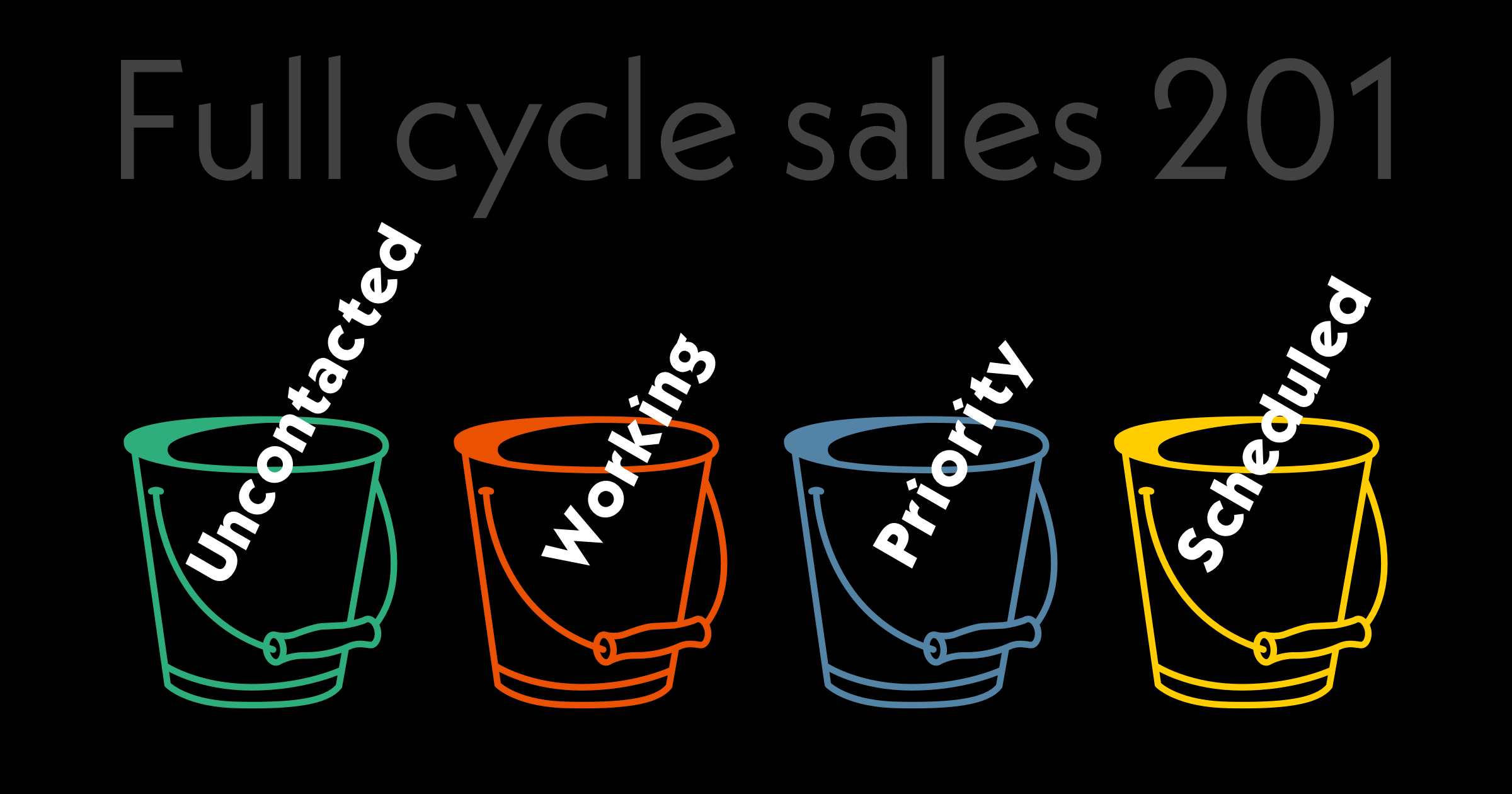 Full cycle sales 201: using the lead bucketing technique to source and close more deals