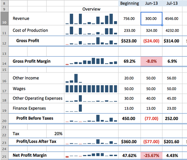 Profit And Loss Analysis - Profit and loss analysis template
